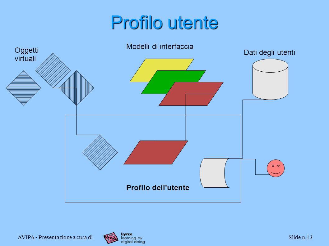 AVIPA - Presentazione a cura diSlide n.13 Profilo utente Oggetti virtuali Modelli di interfaccia Dati degli utenti Profilo dell utente