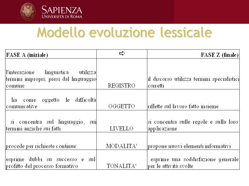 Modello evoluzione lessicale