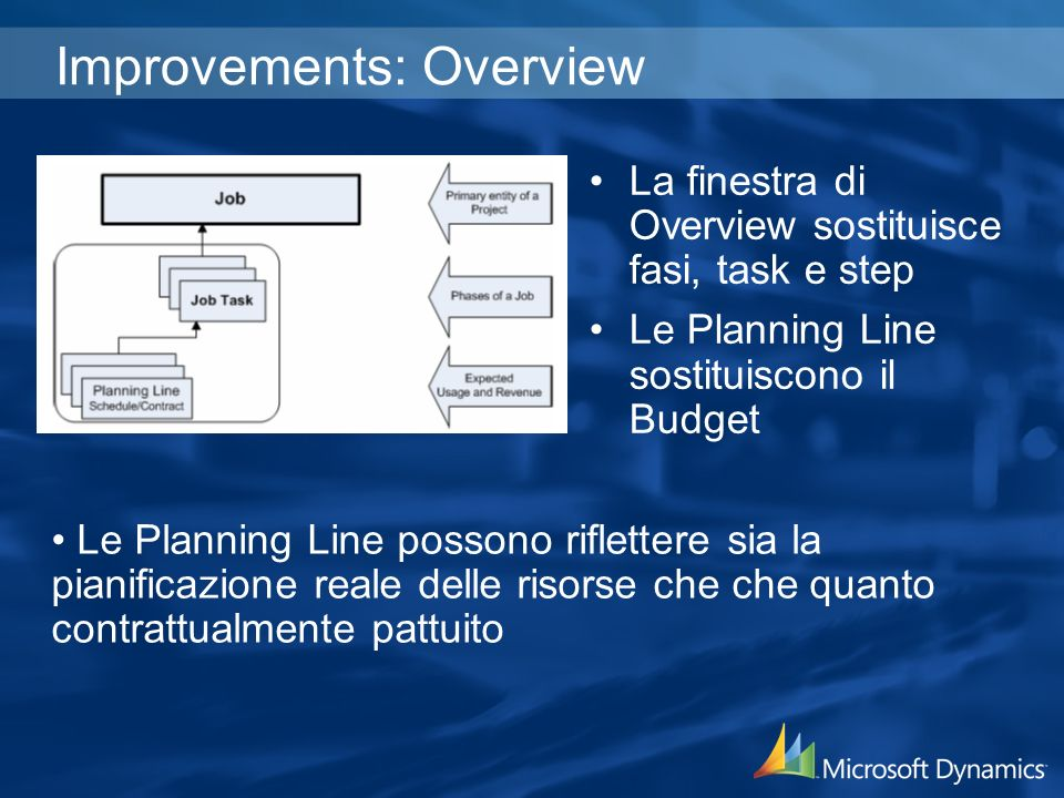 Improvements: Overview La finestra di Overview sostituisce fasi, task e step Le Planning Line sostituiscono il Budget Le Planning Line possono riflettere sia la pianificazione reale delle risorse che che quanto contrattualmente pattuito