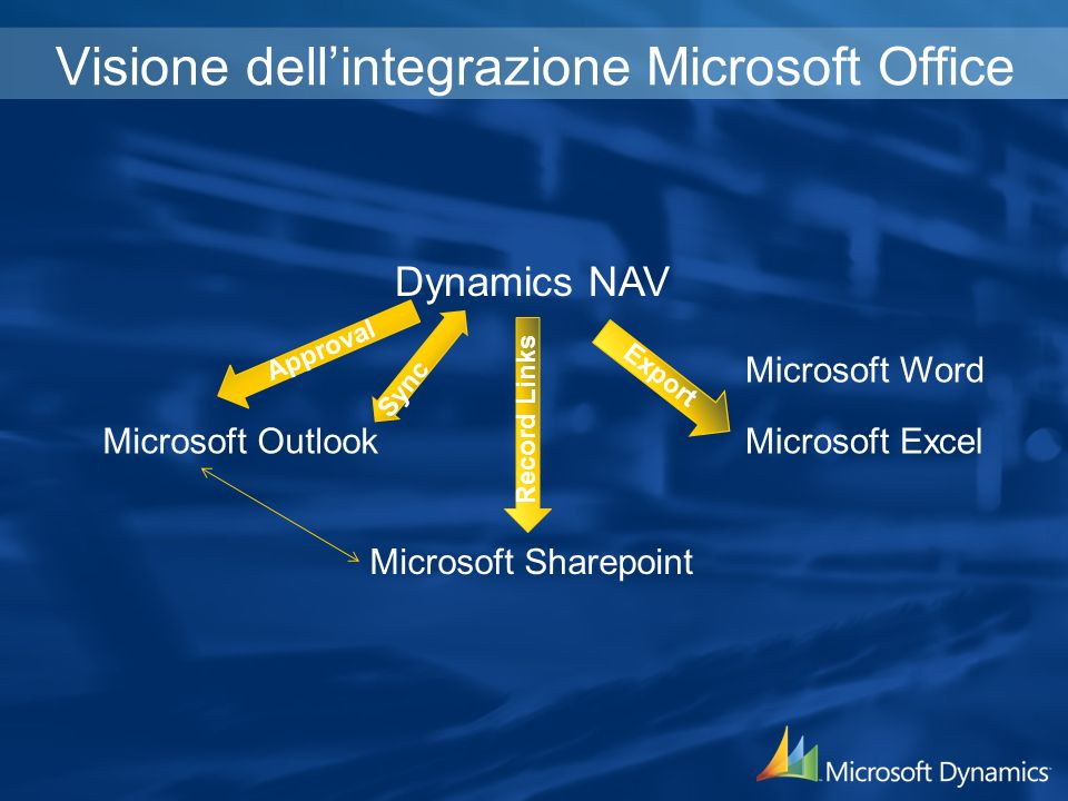 Visione dellintegrazione Microsoft Office Dynamics NAV Microsoft Outlook Microsoft Word Microsoft Excel Microsoft Sharepoint Approval Sync Record Links Export