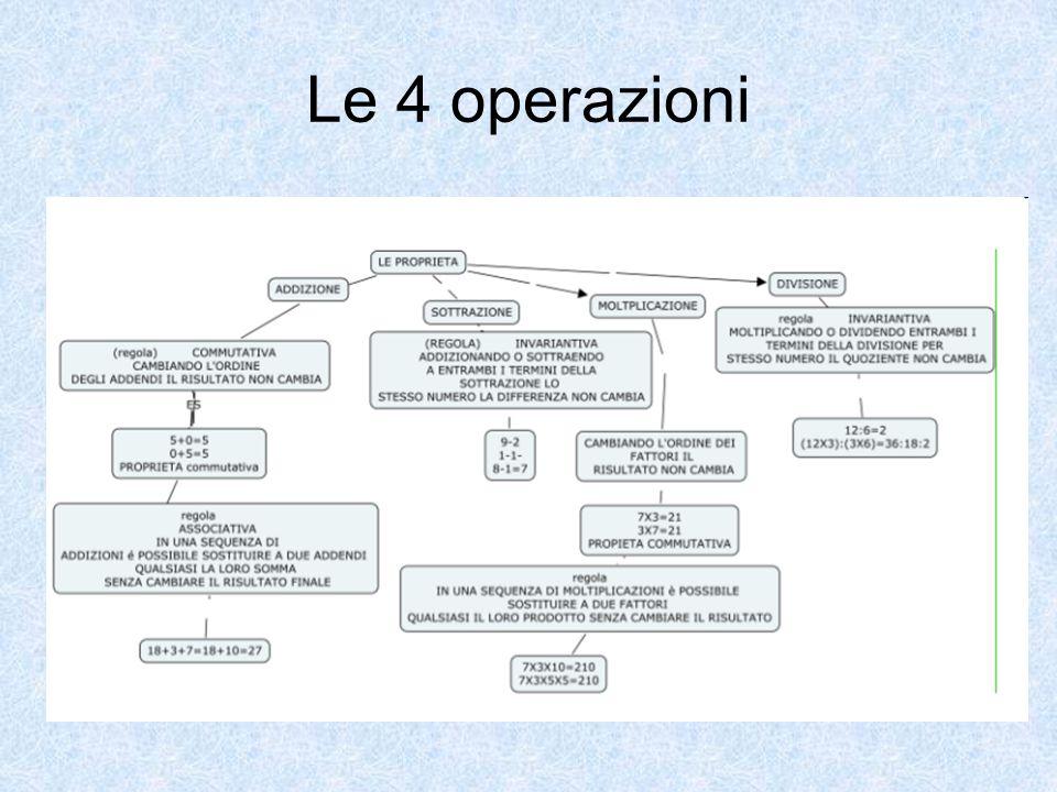 Le 4 operazioni