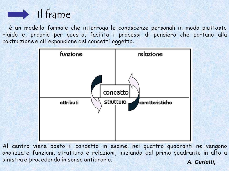 Il frame è un modello formale che interroga le conoscenze personali in modo piuttosto rigido e, proprio per questo, facilita i processi di pensiero ch