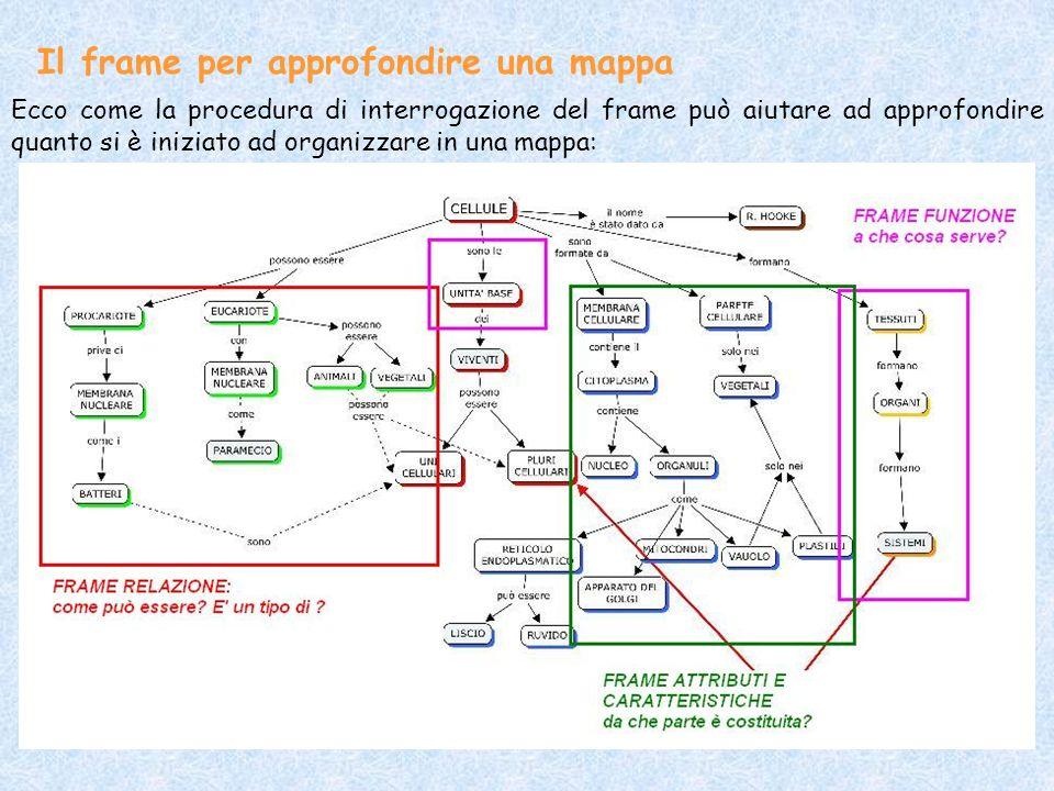 Il frame per approfondire una mappa Ecco come la procedura di interrogazione del frame può aiutare ad approfondire quanto si è iniziato ad organizzare