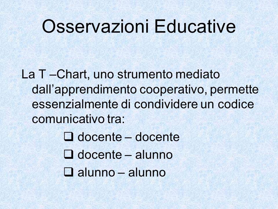 Osservazioni Educative La T –Chart, uno strumento mediato dallapprendimento cooperativo, permette essenzialmente di condividere un codice comunicativo