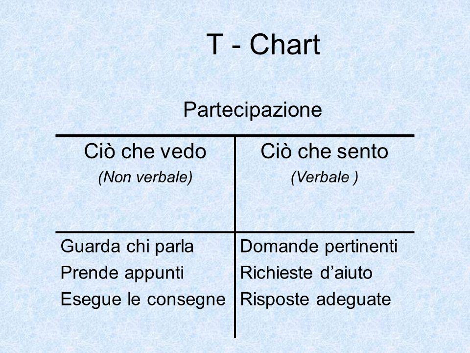 T - Chart Partecipazione Ciò che vedo (Non verbale) Ciò che sento (Verbale ) Guarda chi parla Prende appunti Esegue le consegne Domande pertinenti Ric
