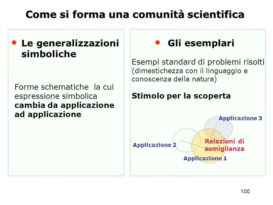 100 Come si forma una comunità scientifica Le generalizzazioni simboliche Forme schematiche la cui espressione simbolica cambia da applicazione ad app