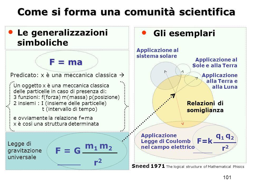 101 Come si forma una comunità scientifica Le generalizzazioni simboliche Relazioni di somiglianza Applicazione Legge di Coulomb nel campo elettrico A