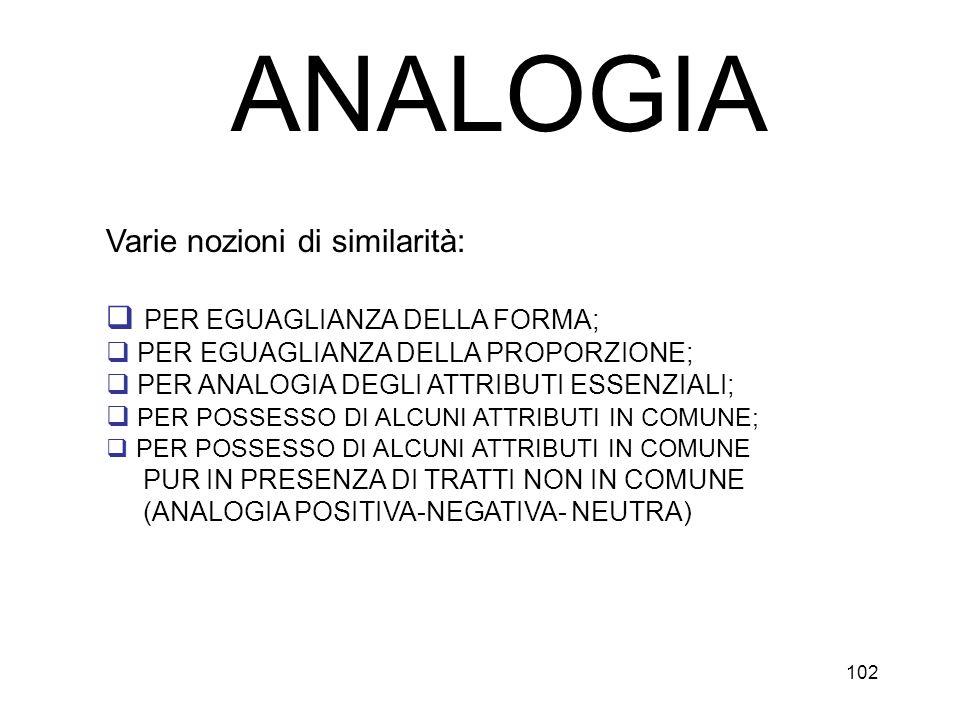 102 ANALOGIA Varie nozioni di similarità: PER EGUAGLIANZA DELLA FORMA; PER EGUAGLIANZA DELLA PROPORZIONE; PER ANALOGIA DEGLI ATTRIBUTI ESSENZIALI; PER