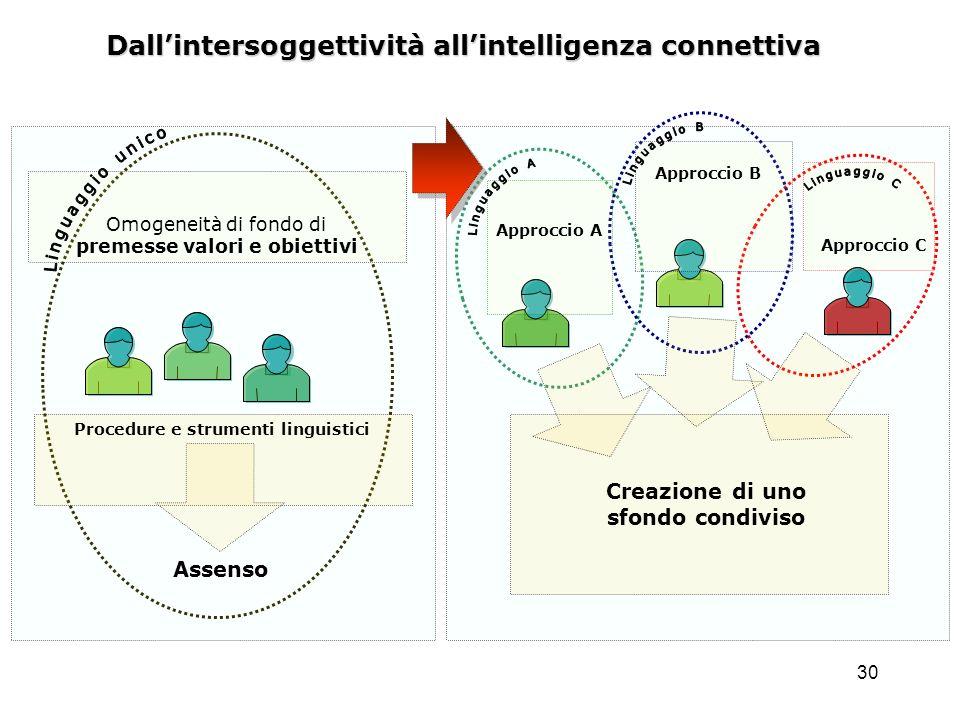 30 Dallintersoggettività allintelligenza connettiva Assenso Procedure e strumenti linguistici Creazione di uno sfondo condiviso Approccio A Approccio