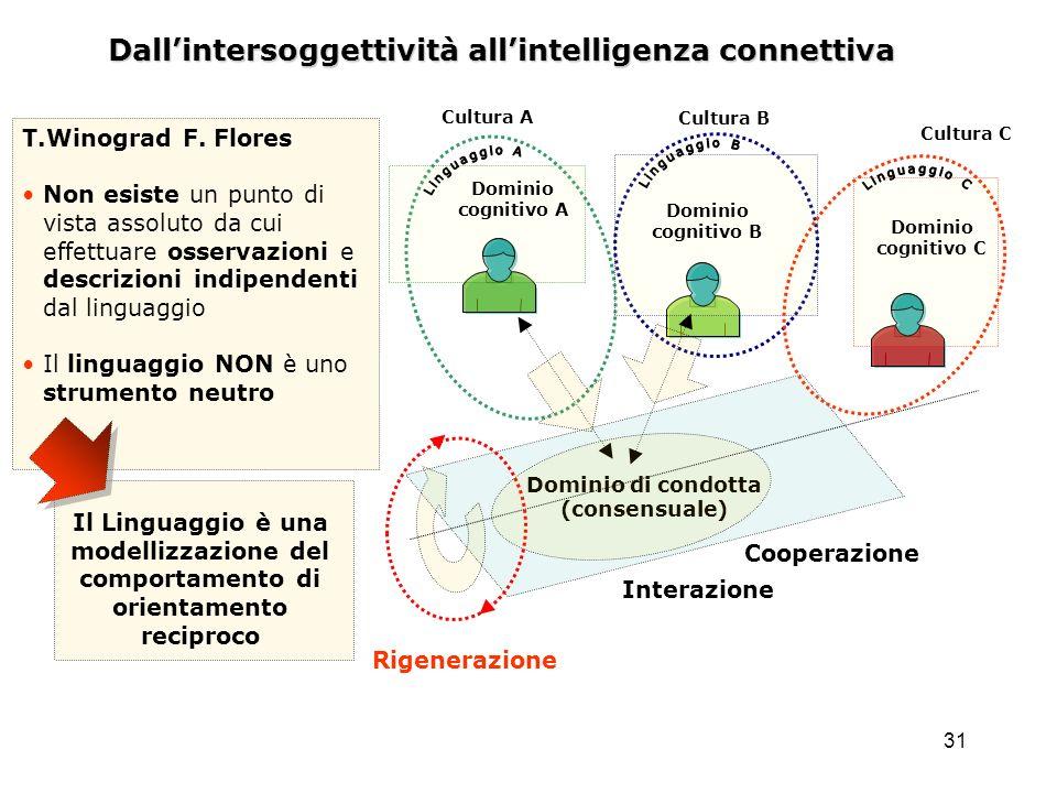 31 Dallintersoggettività allintelligenza connettiva Dominio di condotta (consensuale) Dominio cognitivo A Dominio cognitivo B Dominio cognitivo C Rige