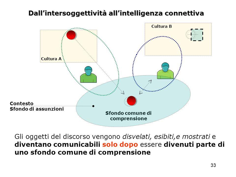 33 Dallintersoggettività allintelligenza connettiva Sfondo comune di comprensione Cultura A Cultura B Contesto Sfondo di assunzioni Gli oggetti del di