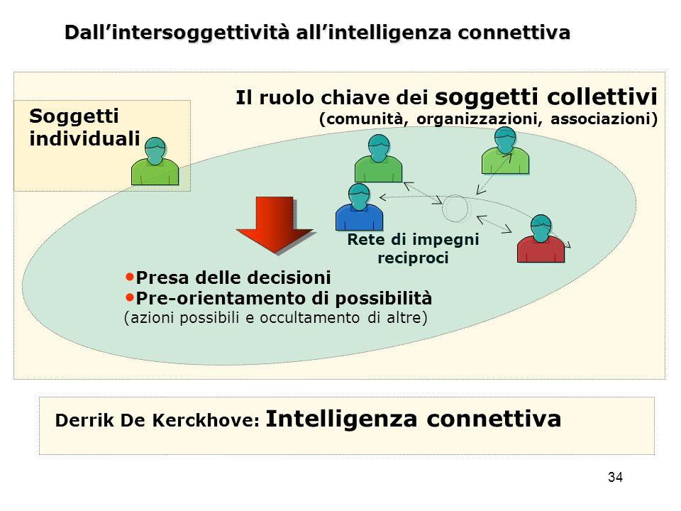 34 Dallintersoggettività allintelligenza connettiva Rete di impegni reciproci Il ruolo chiave dei soggetti collettivi (comunità, organizzazioni, assoc