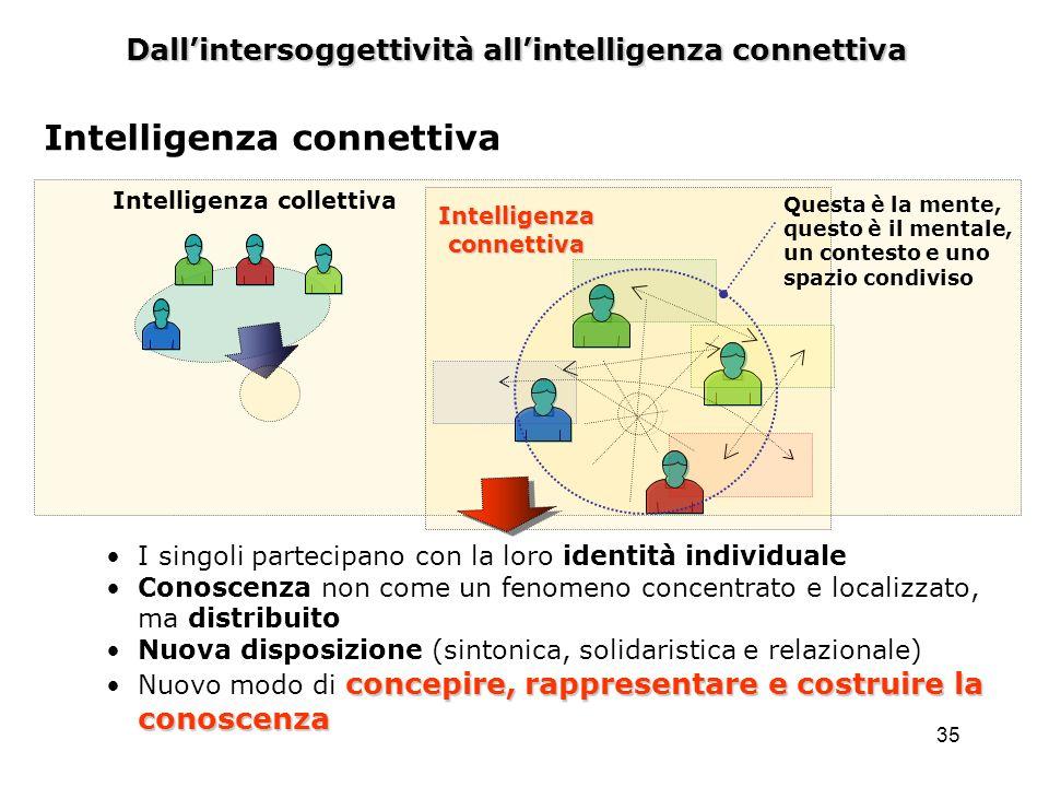 35 Dallintersoggettività allintelligenza connettiva Intelligenza connettiva Intelligenza collettiva I singoli partecipano con la loro identità individ