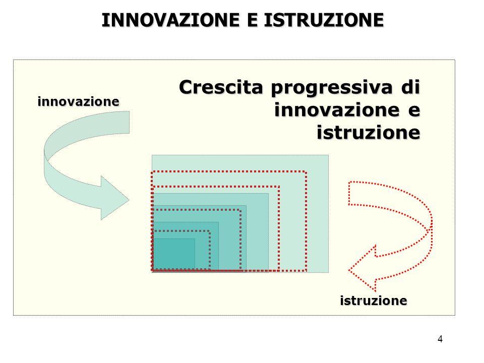 4 INNOVAZIONE E ISTRUZIONE Crescita progressiva di innovazione e istruzione istruzione innovazione