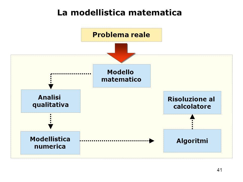 41 Problema reale Modello matematico Analisi qualitativa Algoritmi Modellistica numerica Risoluzione al calcolatore La modellistica matematica