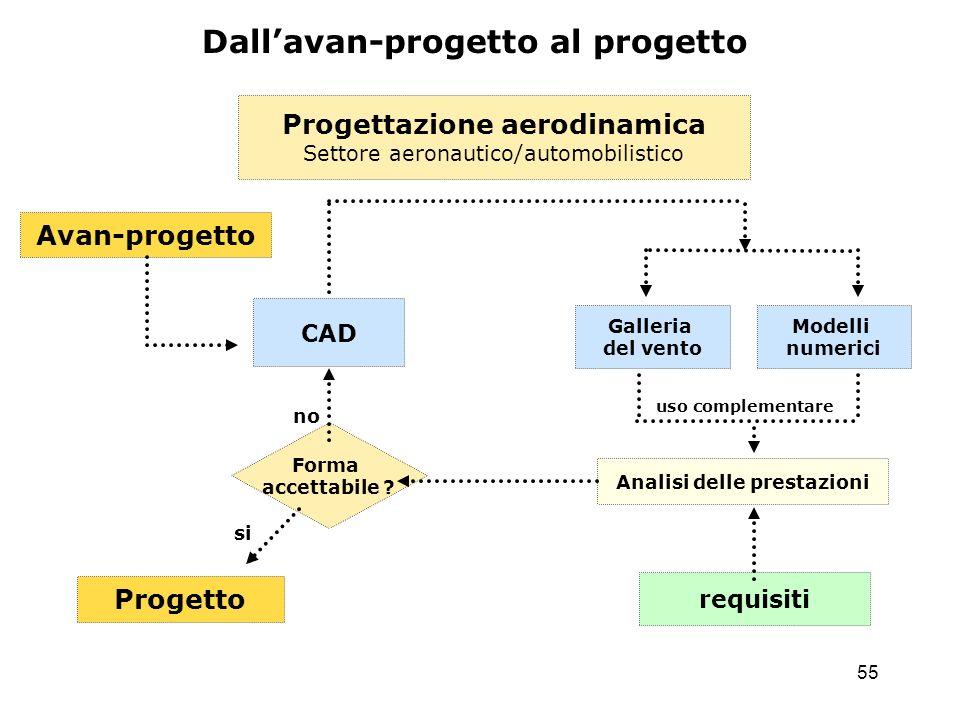 55 Progetto Analisi delle prestazioni Progettazione aerodinamica Settore aeronautico/automobilistico CAD requisiti Dallavan-progetto al progetto Galle