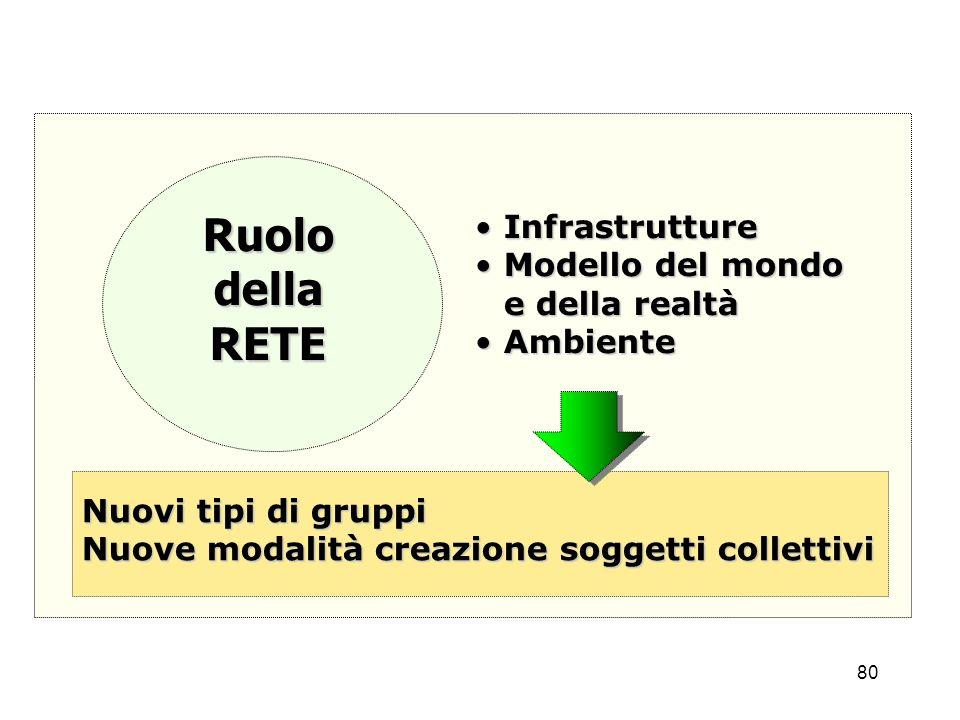 80 RuolodellaRETE InfrastruttureInfrastrutture Modello del mondo e della realtàModello del mondo e della realtà AmbienteAmbiente Nuovi tipi di gruppi