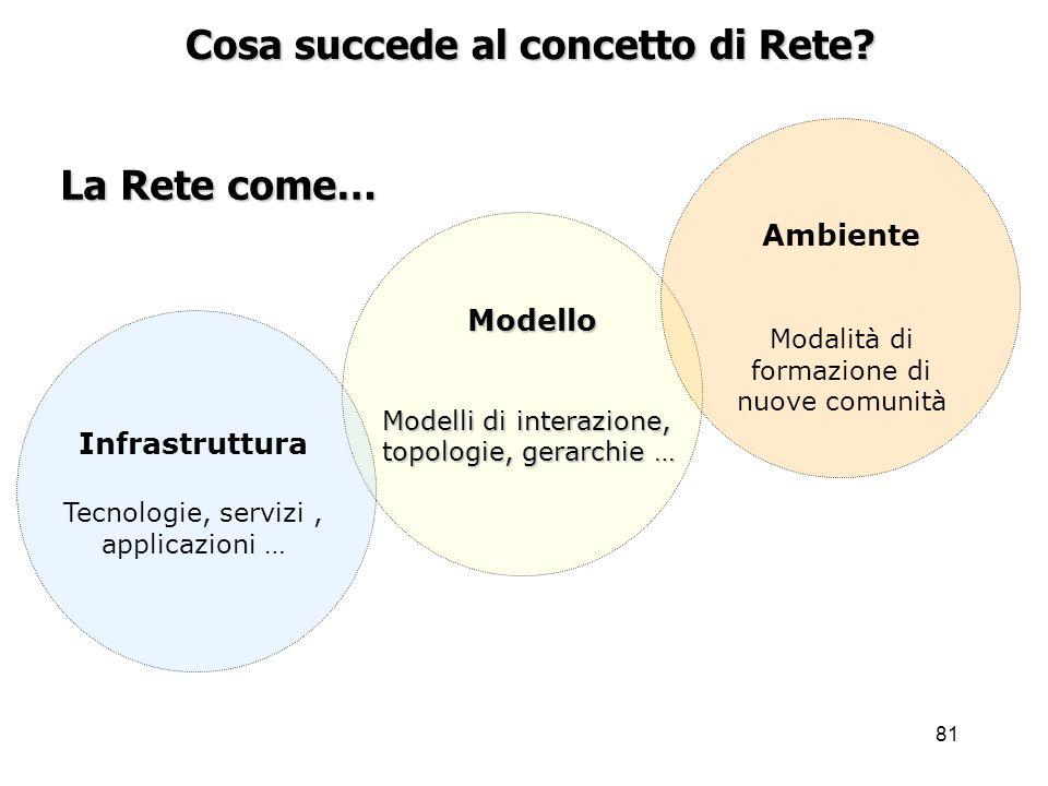 81 La Rete come… Cosa succede al concetto di Rete? Infrastruttura Tecnologie, servizi, applicazioni … Ambiente Modalità di formazione di nuove comunit