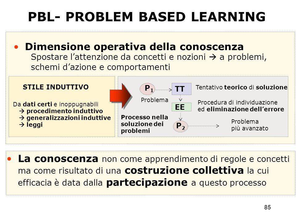 85 PBL- PROBLEM BASED LEARNING Dimensione operativa della conoscenza Spostare lattenzione da concetti e nozioni a problemi, schemi dazione e comportam