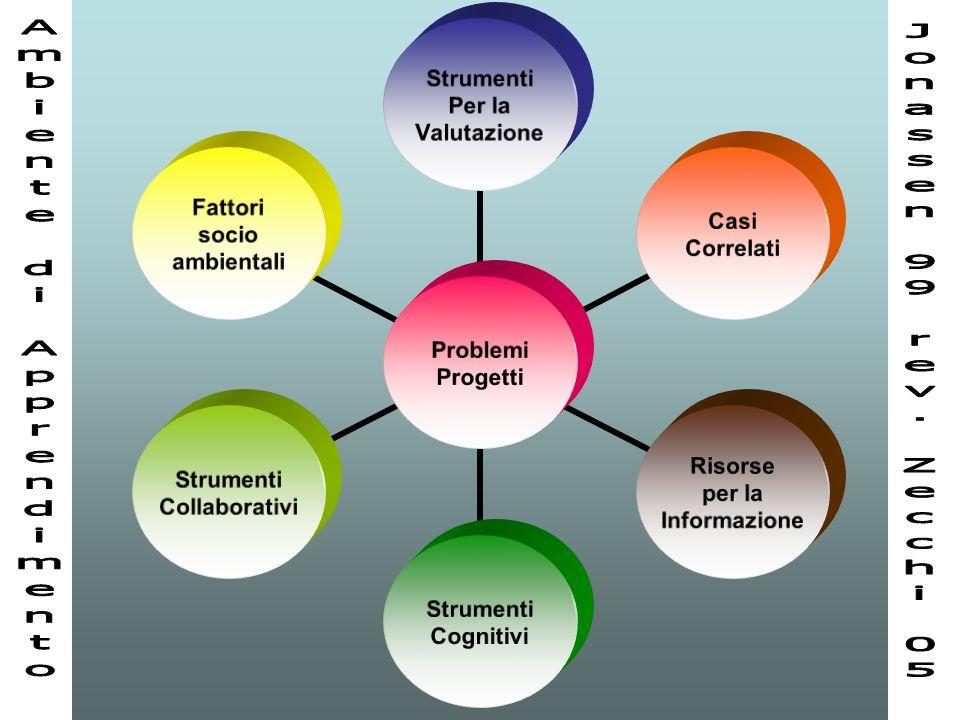 90 Problemi Progetti Strumenti Per la Valutazione Casi Correlati Risorse per la Informazione Strumenti Cognitivi Strumenti Collaborativi Fattori socio