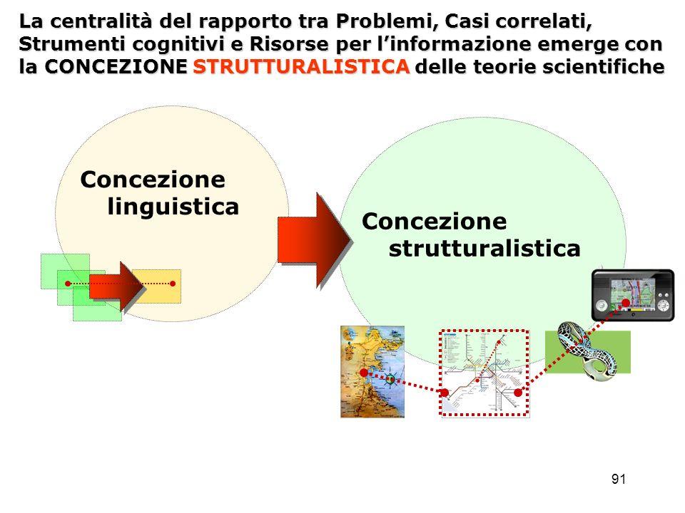91 La centralità del rapporto tra Problemi, Casi correlati, Strumenti cognitivi e Risorse per linformazione emerge con la CONCEZIONE STRUTTURALISTICA
