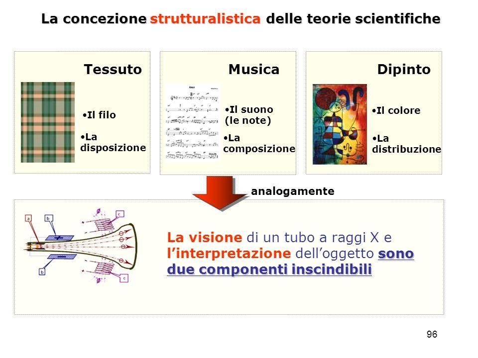 96 La concezione strutturalistica delle teorie scientifiche sono due componenti inscindibili La visione di un tubo a raggi X e linterpretazione dellog