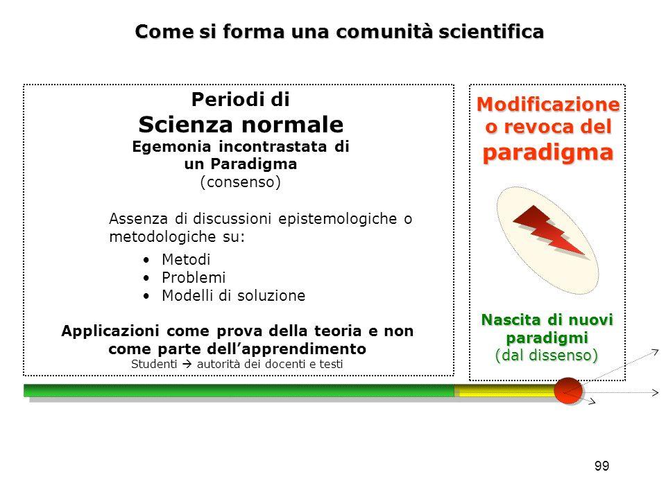 99 Come si forma una comunità scientifica Assenza di discussioni epistemologiche o metodologiche su: Metodi Problemi Modelli di soluzione Modificazion