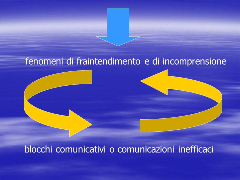 fenomeni di fraintendimento e di incomprensione blocchi comunicativi o comunicazioni inefficaci