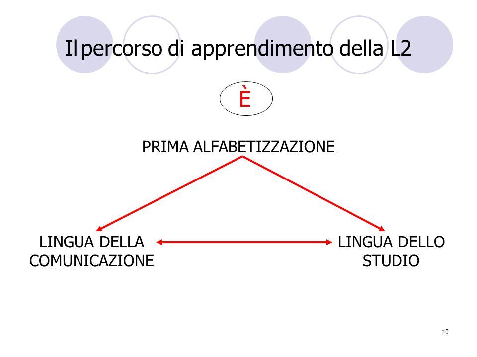 10 Il percorso di apprendimento della L2 È PRIMA ALFABETIZZAZIONE LINGUA DELLA LINGUA DELLO COMUNICAZIONE STUDIO