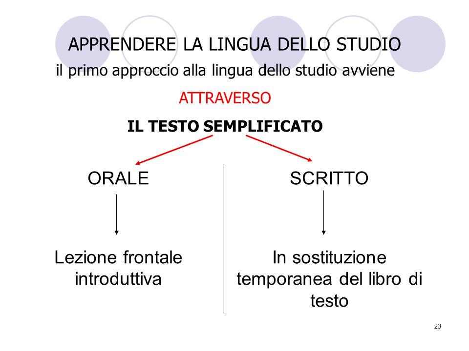 23 APPRENDERE LA LINGUA DELLO STUDIO il primo approccio alla lingua dello studio avviene ATTRAVERSO IL TESTO SEMPLIFICATO ORALE Lezione frontale intro