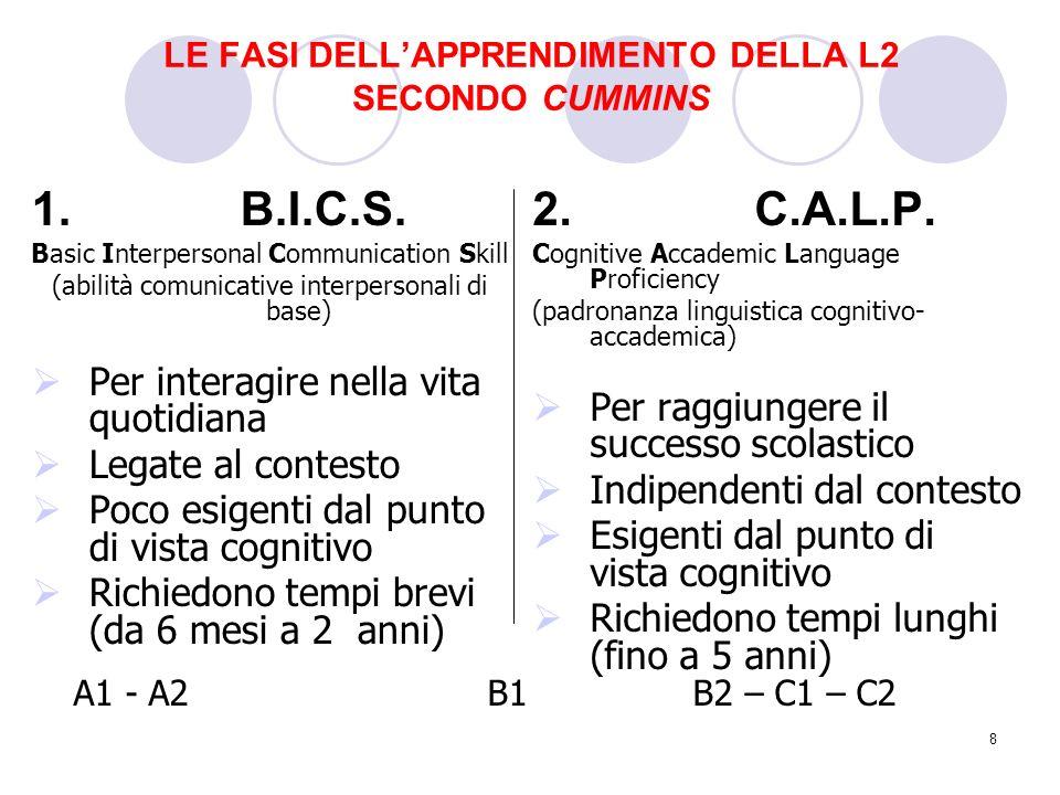 9 Il percorso di apprendimento della L2 NON È PRIMA ALFABETIZZAZIONE LINGUA DELLA COMUNICAZIONE LINGUA DELLO STUDIO