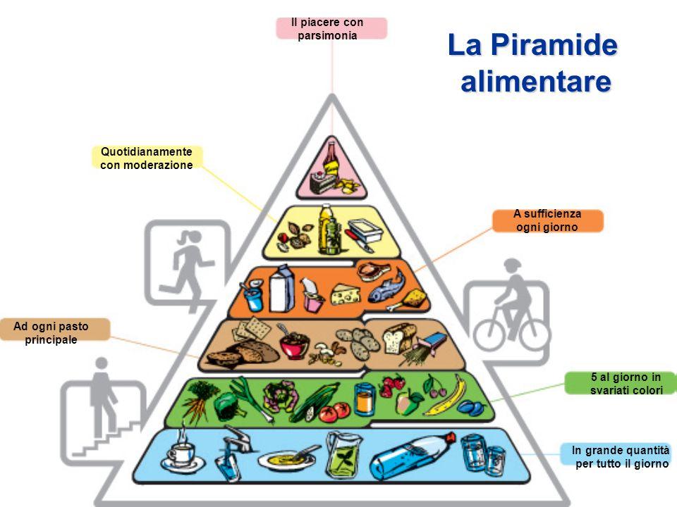 Il piacere con parsimonia Quotidianamente con moderazione A sufficienza ogni giorno Ad ogni pasto principale 5 al giorno in svariati colori In grande quantità per tutto il giorno La Piramide alimentare