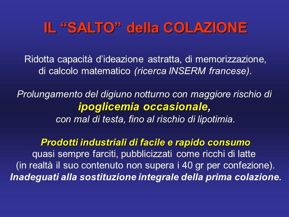 IL SALTO della COLAZIONE Ridotta capacità dideazione astratta, di memorizzazione, di calcolo matematico (ricerca INSERM francese).