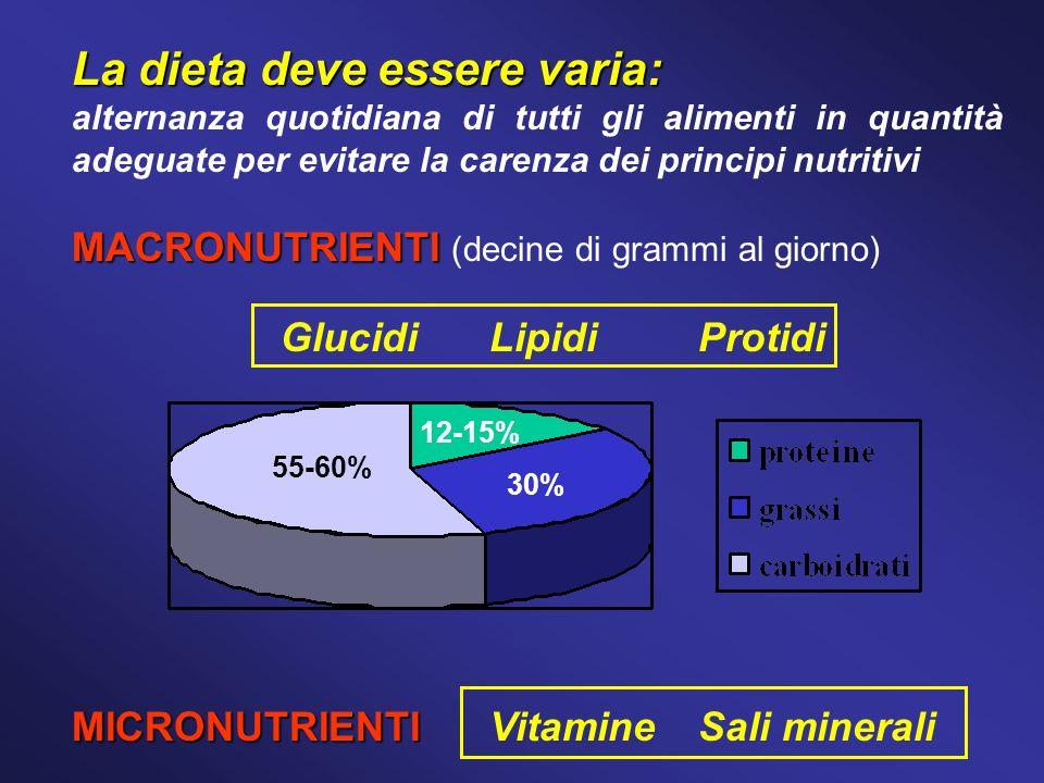 La dieta deve essere varia: alternanza quotidiana di tutti gli alimenti in quantità adeguate per evitare la carenza dei principi nutritivi MACRONUTRIENTI MACRONUTRIENTI (decine di grammi al giorno) Glucidi Lipidi Protidi MICRONUTRIENTI MICRONUTRIENTIVitamineSali minerali 12-15% 30% 55-60%