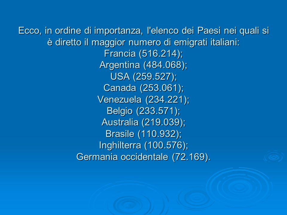 Ecco, in ordine di importanza, l'elenco dei Paesi nei quali si è diretto il maggior numero di emigrati italiani: Francia (516.214); Argentina (484.068