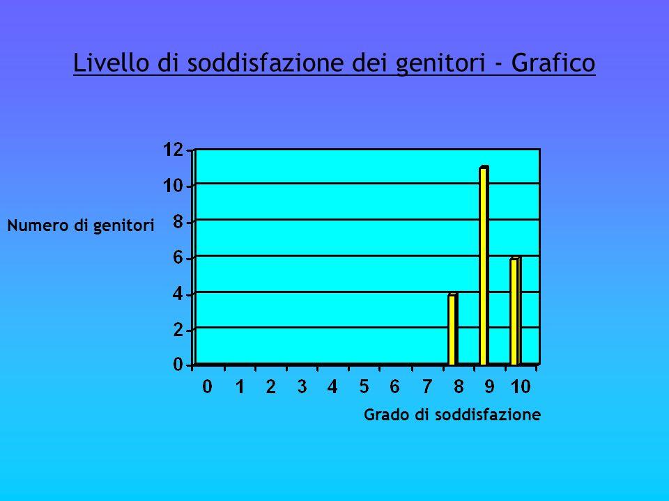 Livello di soddisfazione dei genitori - Grafico Grado di soddisfazione Numero di genitori