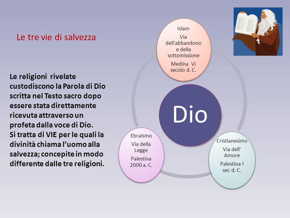 Le religioni rivelate custodiscono la Parola di Dio scritta nel Testo sacro dopo essere stata direttamente ricevuta attraverso un profeta dalla voce di Dio.
