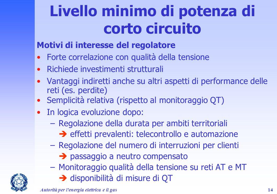 Autorità per l'energia elettrica e il gas14 Motivi di interesse del regolatore Forte correlazione con qualità della tensione Richiede investimenti str