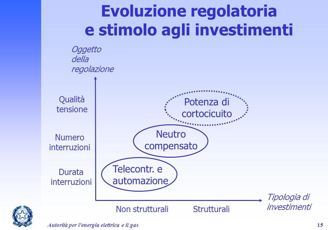 Autorità per l'energia elettrica e il gas15 Tipologia di investimenti Non strutturali Strutturali Durata interruzioni Numero interruzioni Oggetto dell