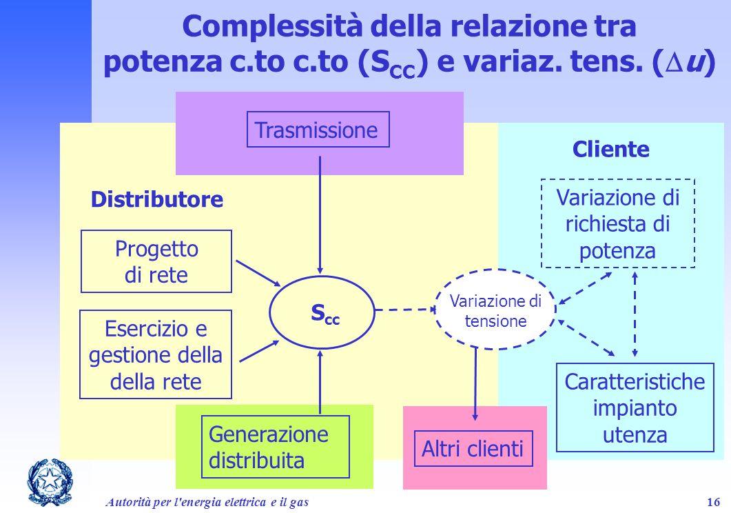 Autorità per l'energia elettrica e il gas16 Complessità della relazione tra potenza c.to c.to (S CC ) e variaz. tens. ( u) S cc Progetto di rete Eserc