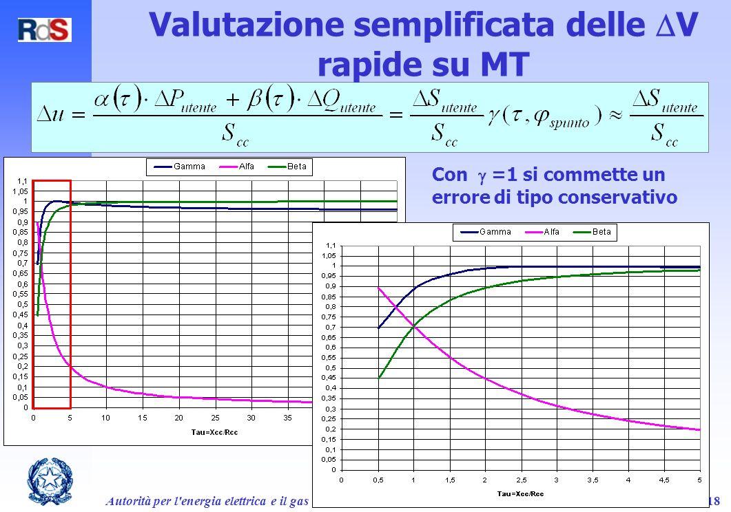 Autorità per l'energia elettrica e il gas18 Valutazione semplificata delle V rapide su MT Con =1 si commette un errore di tipo conservativo