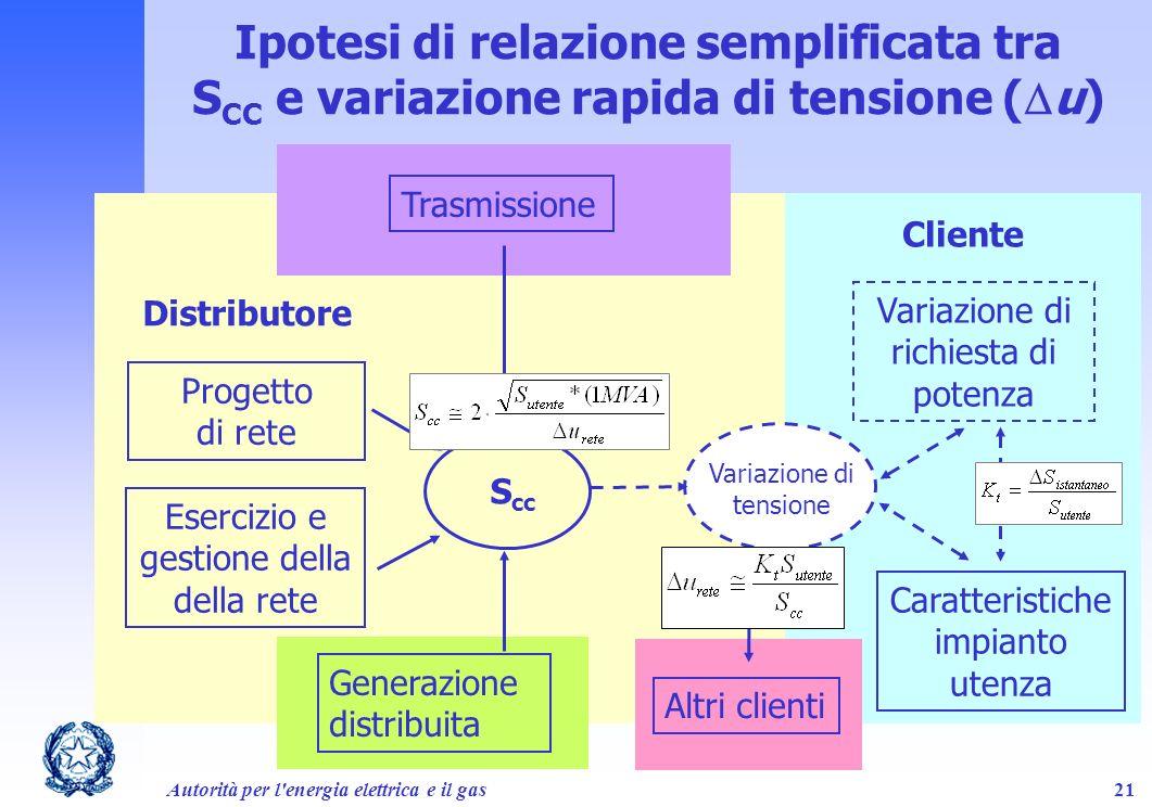 Autorità per l'energia elettrica e il gas21 Ipotesi di relazione semplificata tra S CC e variazione rapida di tensione ( u) S cc Progetto di rete Eser