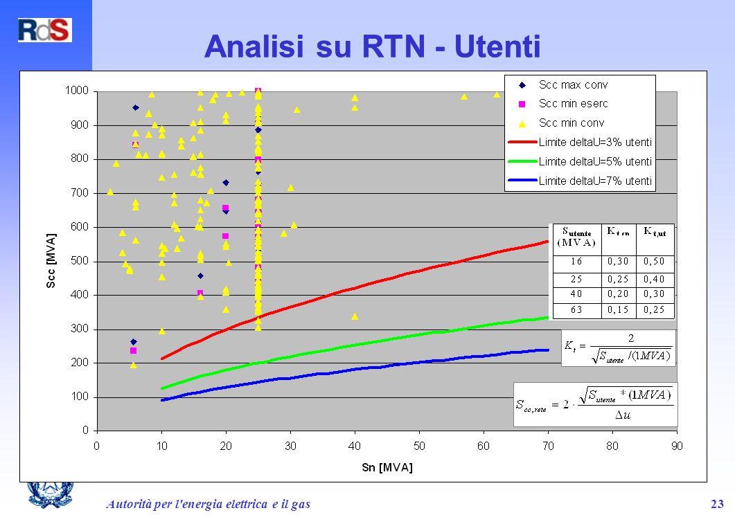 Autorità per l'energia elettrica e il gas23 Analisi su RTN - Utenti