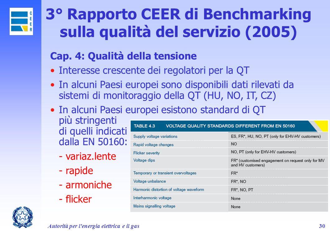 Autorità per l'energia elettrica e il gas30 3° Rapporto CEER di Benchmarking sulla qualità del servizio (2005) Cap. 4: Qualità della tensione Interess