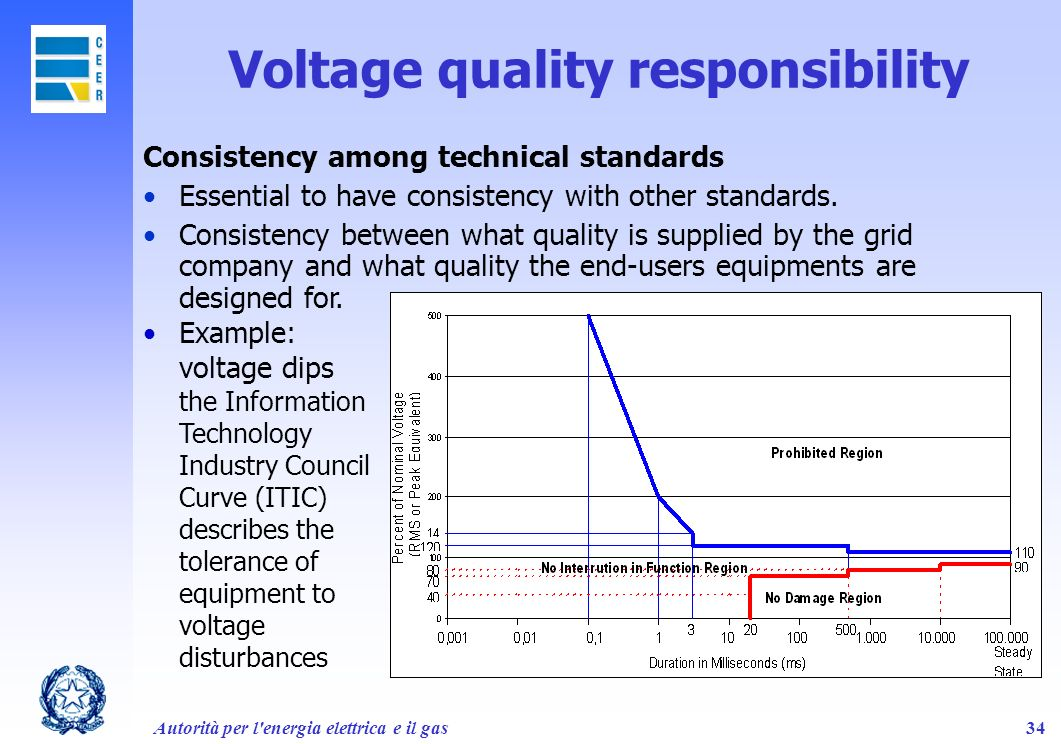 Autorità per l'energia elettrica e il gas34 Voltage quality responsibility Consistency among technical standards Essential to have consistency with ot