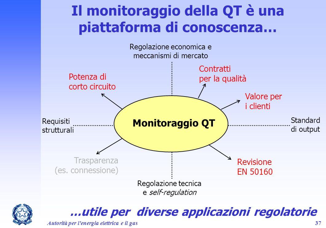 Autorità per l'energia elettrica e il gas37 Regolazione economica e meccanismi di mercato Regolazione tecnica e self-regulation Standard di output Req