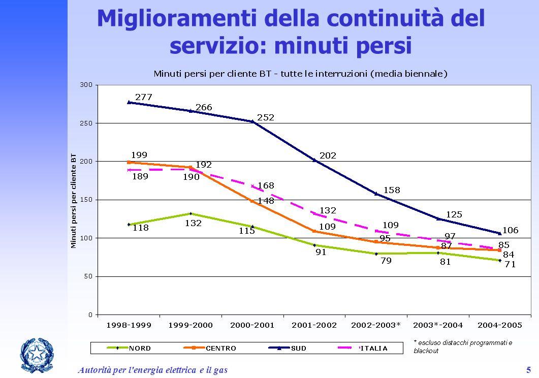 Autorità per l'energia elettrica e il gas5 Miglioramenti della continuità del servizio: minuti persi