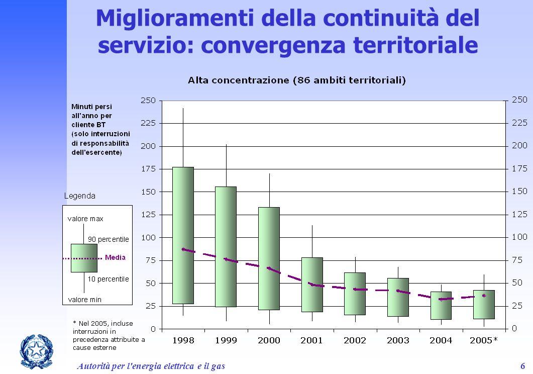 Autorità per l'energia elettrica e il gas6 Miglioramenti della continuità del servizio: convergenza territoriale