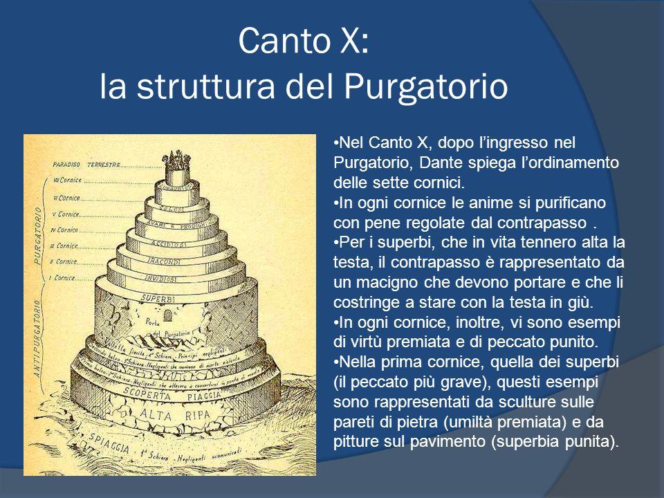 Canto X: la struttura del Purgatorio Nel Canto X, dopo lingresso nel Purgatorio, Dante spiega lordinamento delle sette cornici. In ogni cornice le ani