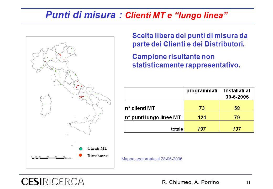 R. Chiumeo, A. Porrino 11 Scelta libera dei punti di misura da parte dei Clienti e dei Distributori. Campione risultante non statisticamente rappresen